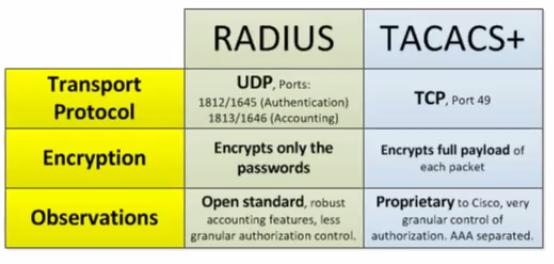 radius-and-tacacs